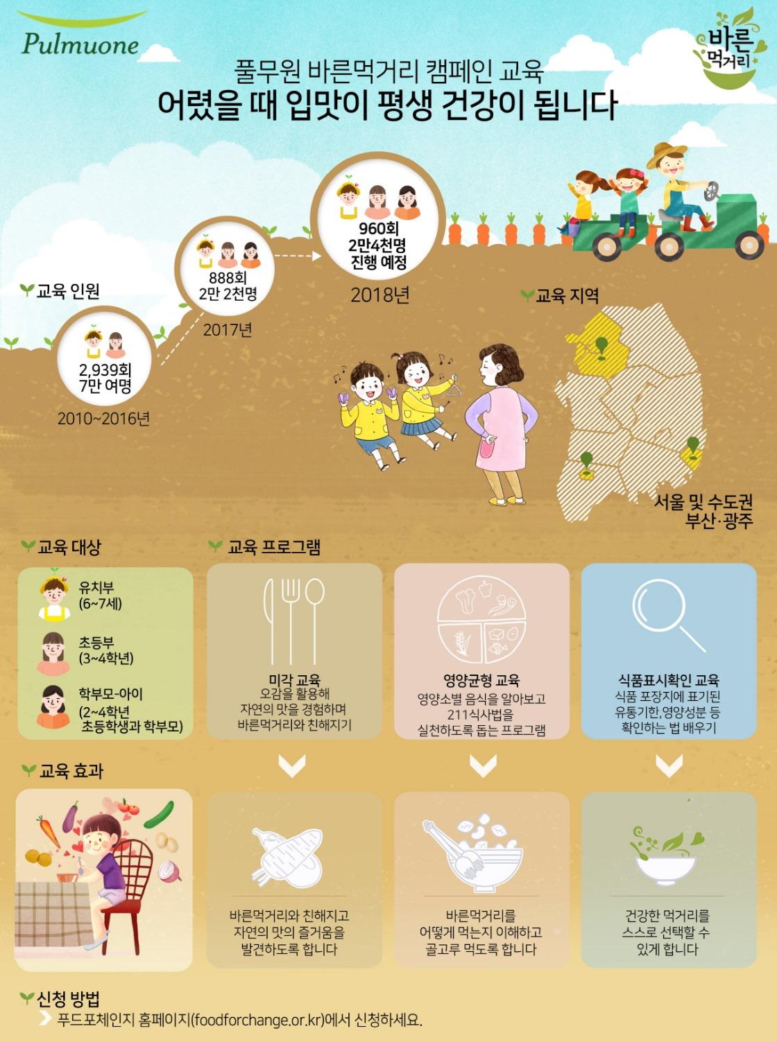 [인포그래픽]풀무원 바른먹거리 교육 소개.jpg